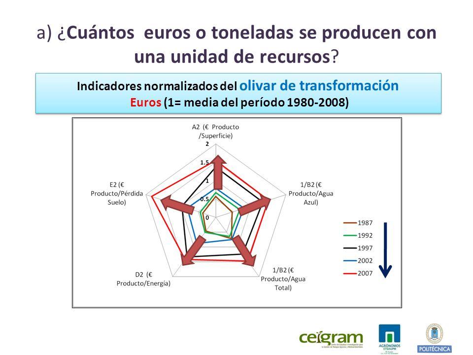 a) ¿Cuántos euros o toneladas se producen con una unidad de recursos.