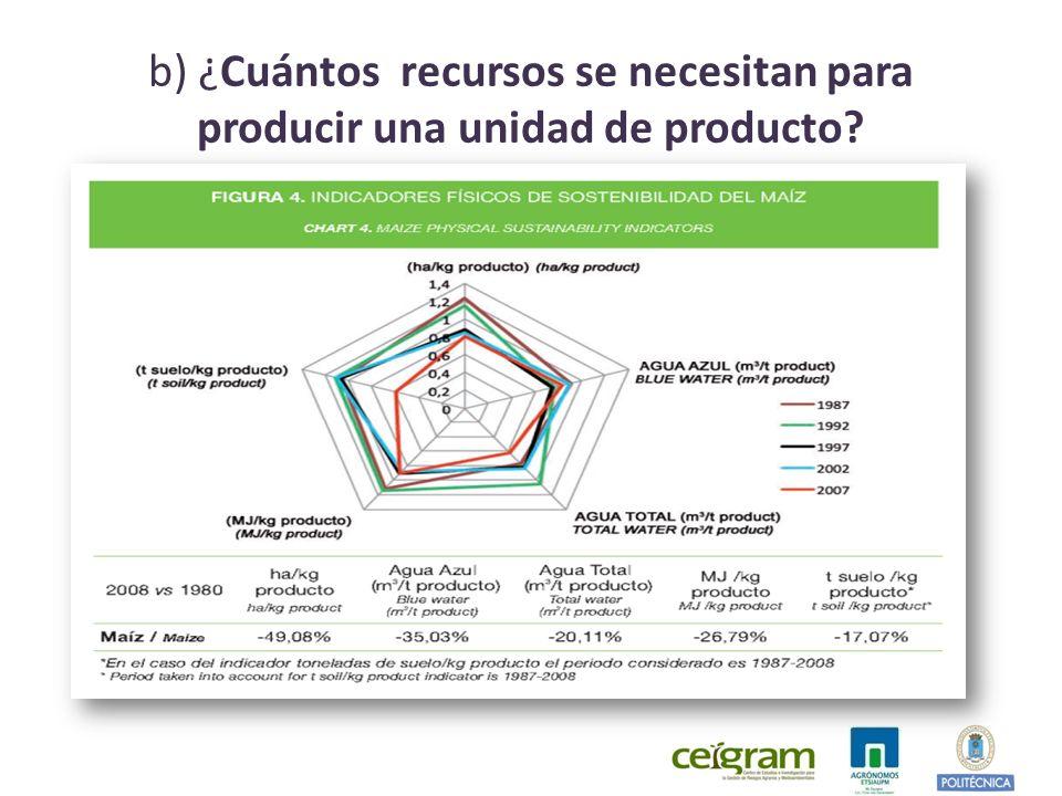 b) ¿Cuántos recursos se necesitan para producir una unidad de producto?