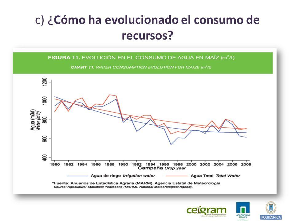 c) ¿Cómo ha evolucionado el consumo de recursos?