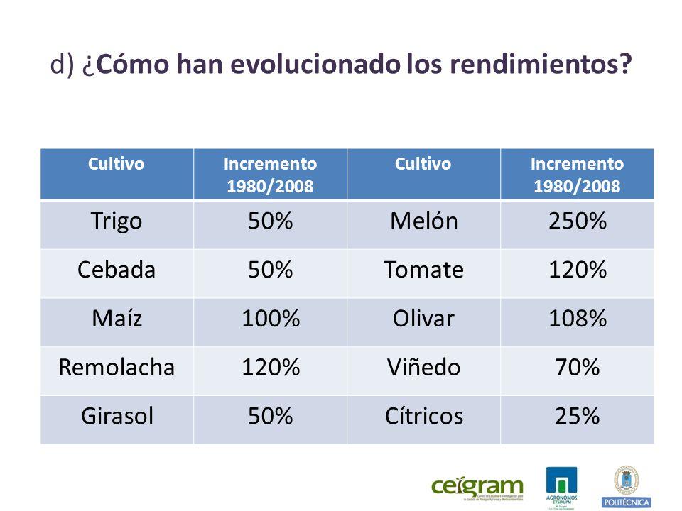 CultivoIncremento 1980/2008 CultivoIncremento 1980/2008 Trigo50%Melón250% Cebada50%Tomate120% Maíz100%Olivar108% Remolacha120%Viñedo70% Girasol50%Cítricos25%