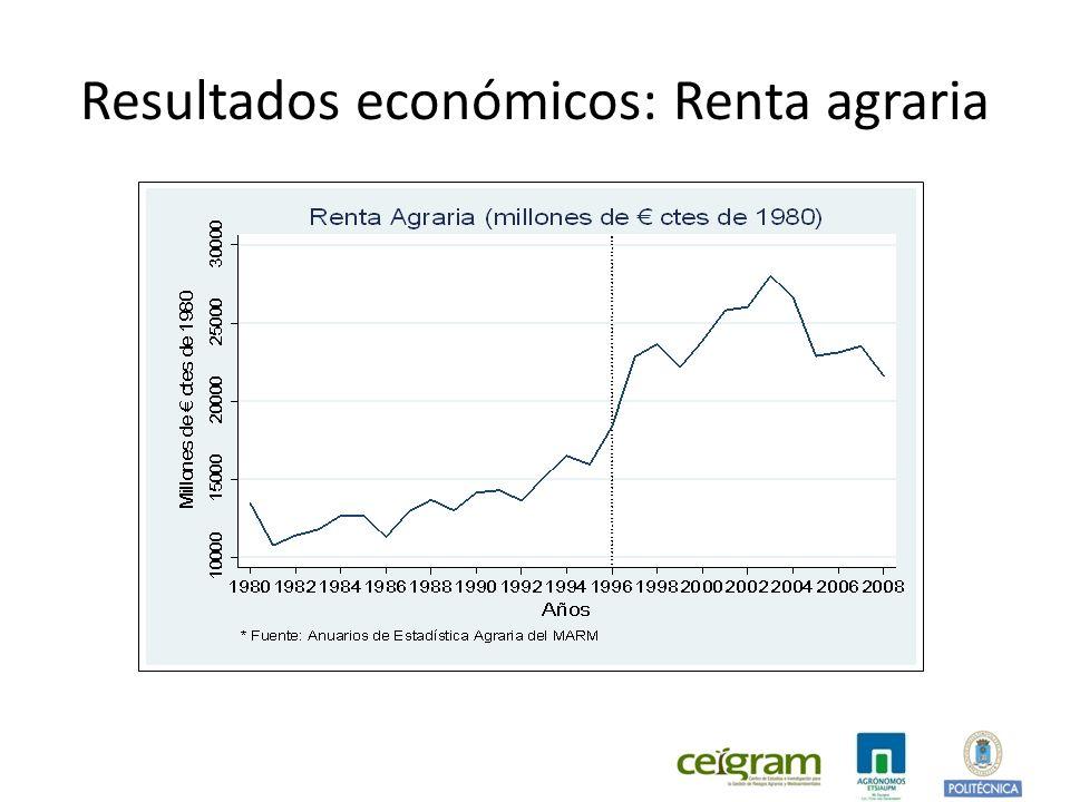 Resultados económicos: Renta agraria