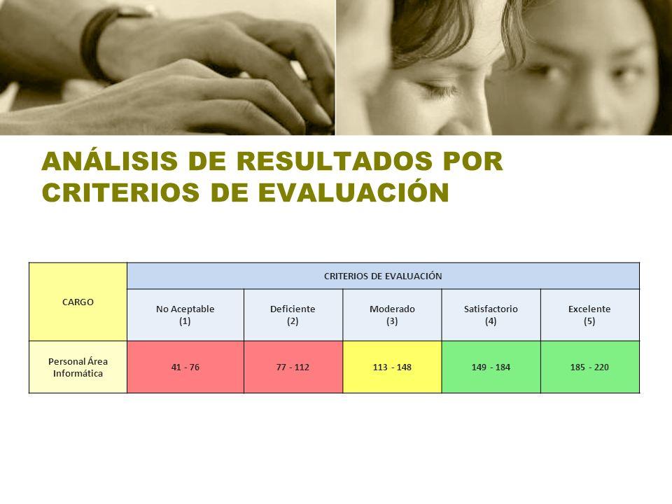 ANÁLISIS DE RESULTADOS POR CRITERIOS DE EVALUACIÓN CARGO CRITERIOS DE EVALUACIÓN No Aceptable (1) Deficiente (2) Moderado (3) Satisfactorio (4) Excele