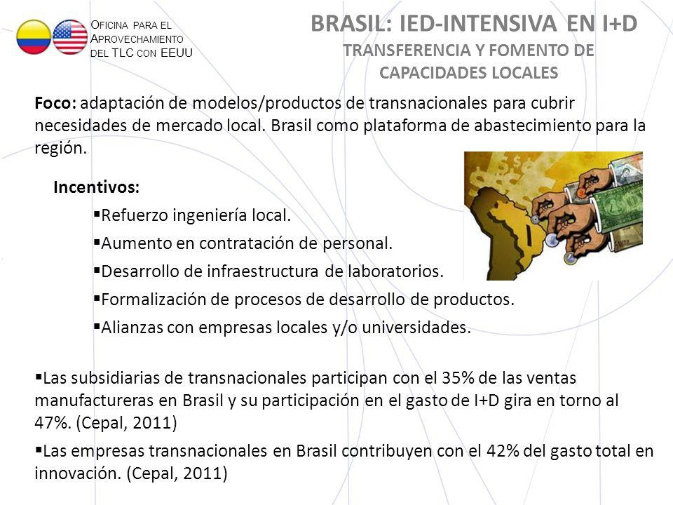 O FICINA PARA EL A PROVECHAMIENTO DEL TLC CON EEUU BRASIL: IED-INTENSIVA EN I+D TRANSFERENCIA Y FOMENTO DE CAPACIDADES LOCALES Foco: adaptación de mod
