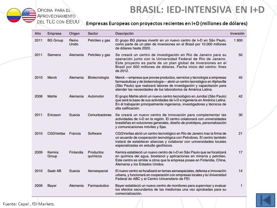 O FICINA PARA EL A PROVECHAMIENTO DEL TLC CON EEUU BRASIL: IED-INTENSIVA EN I+D Fuente: Cepal, fDi Markets. Empresas Europeas con proyectos recientes