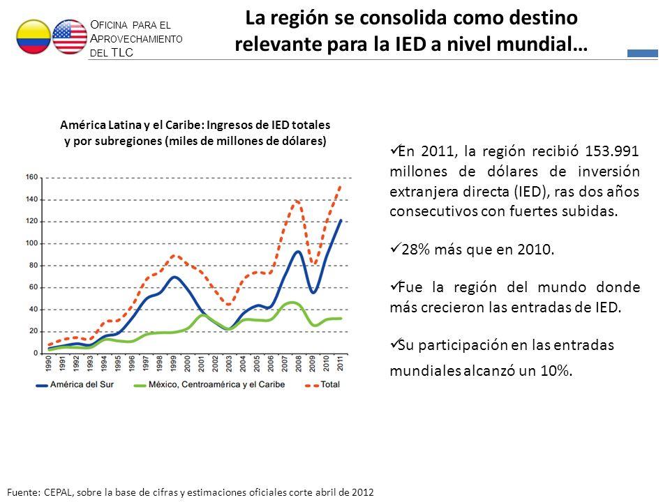 O FICINA PARA EL A PROVECHAMIENTO DEL TLC Fuente: CEPAL, sobre la base de cifras y estimaciones oficiales corte abril de 2012 América Latina y el Cari