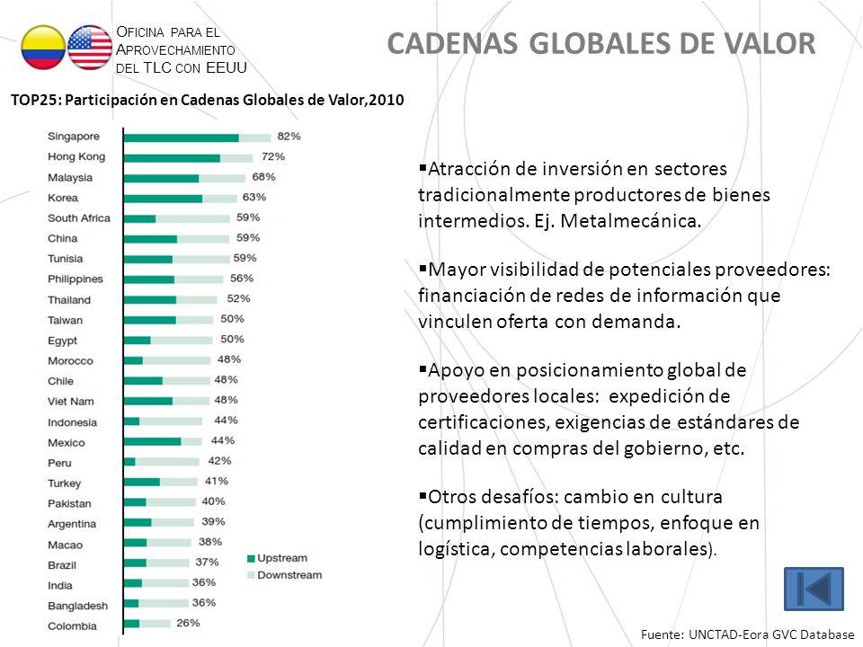 O FICINA PARA EL A PROVECHAMIENTO DEL TLC CON EEUU CADENAS GLOBALES DE VALOR Atracción de inversión en sectores tradicionalmente productores de bienes