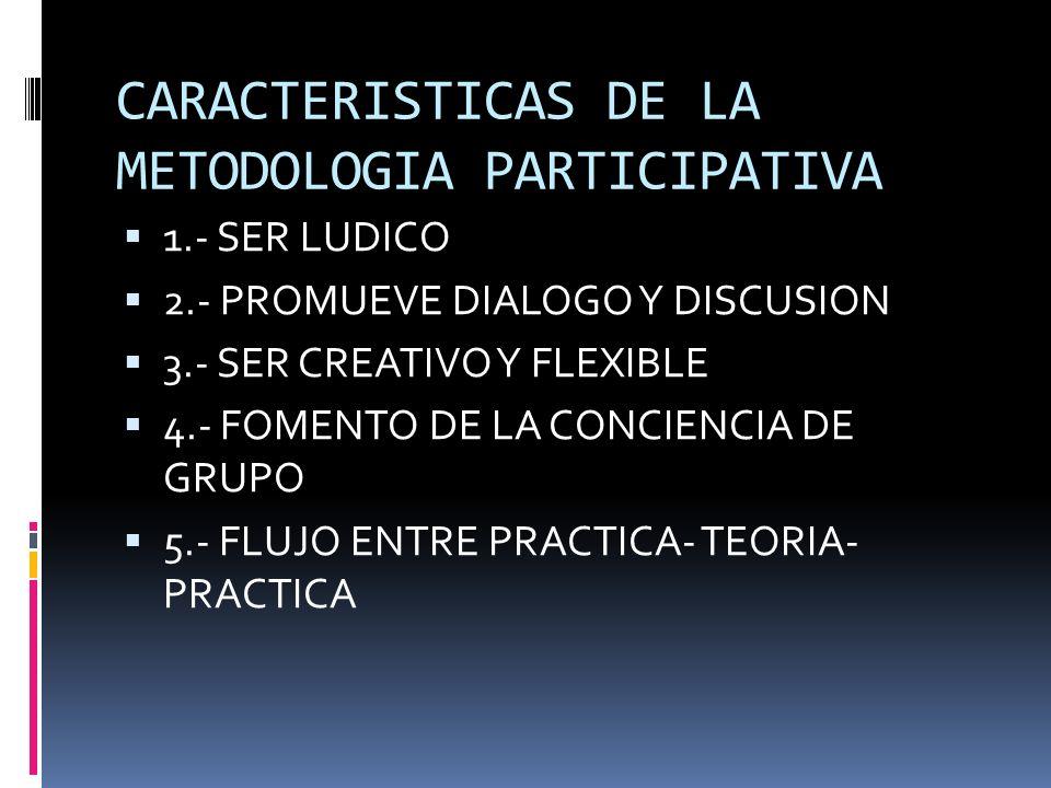 PRINCIPIOS BASICOS DE LA METODOLOGIA PARTICIPATIVA PARTE DE LA REALIDAD REFLEXION TEORIZACION (PRACTICA – TEORIA) NUEVA PRACTICA ENRIQUECIDA (TEORIA -
