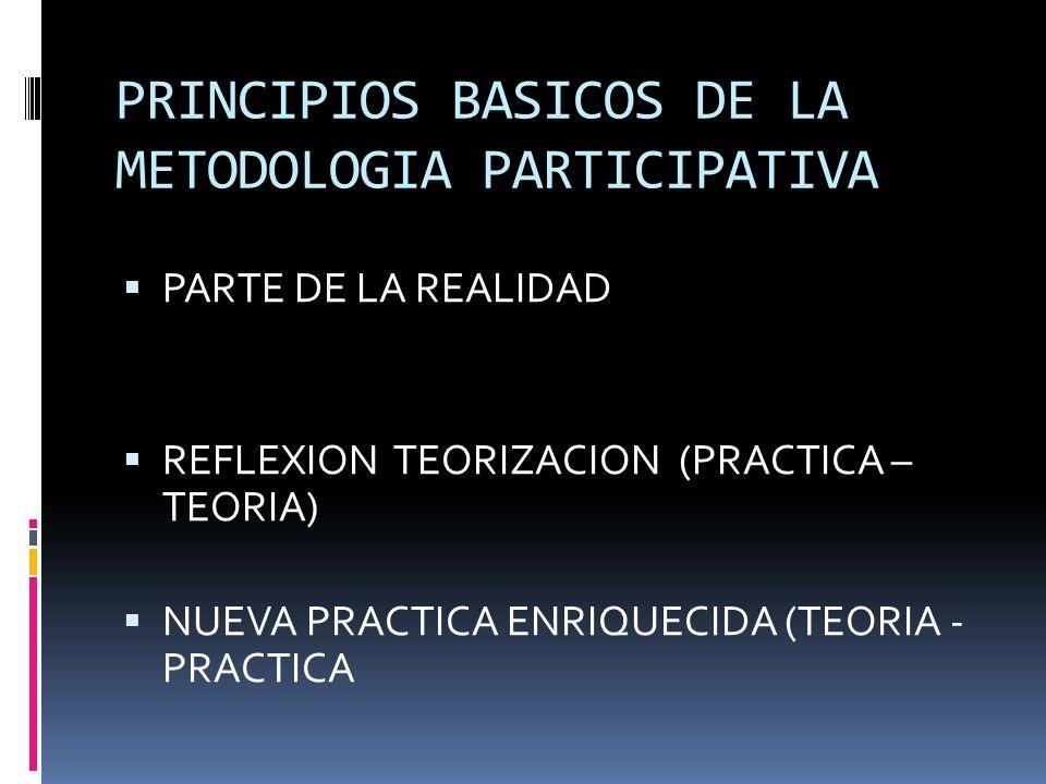 PRINCIPIOS BASICOS DE LA METODOLOGIA PARTICIPATIVA PARTE DE LA REALIDAD REFLEXION TEORIZACION (PRACTICA – TEORIA) NUEVA PRACTICA ENRIQUECIDA (TEORIA - PRACTICA
