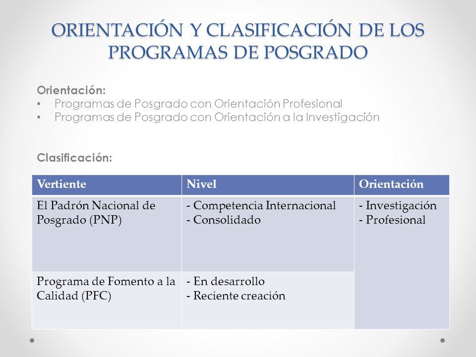 ORIENTACIÓN Y CLASIFICACIÓN DE LOS PROGRAMAS DE POSGRADO Orientación: Programas de Posgrado con Orientación Profesional Programas de Posgrado con Orientación a la Investigación Clasificación: VertienteNivelOrientación El Padrón Nacional de Posgrado (PNP) - Competencia Internacional - Consolidado - Investigación - Profesional Programa de Fomento a la Calidad (PFC) - En desarrollo - Reciente creación