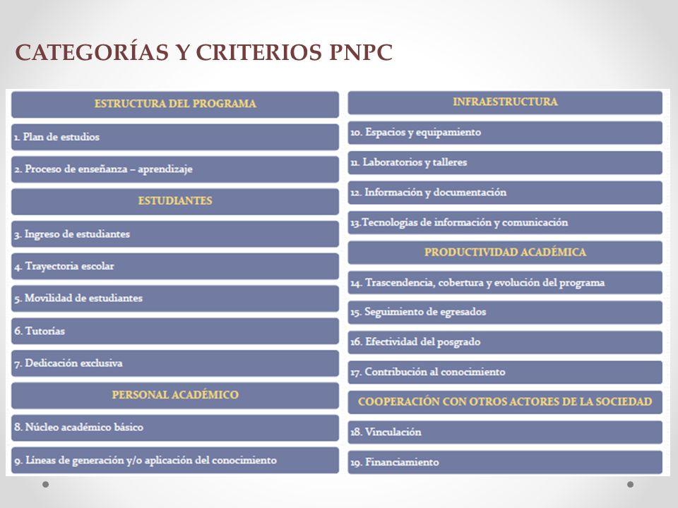 CATEGORÍAS Y CRITERIOS PNPC
