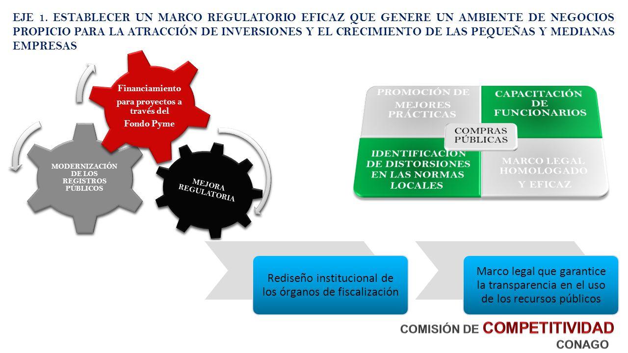 MEJORA REGULATORIA MODERNIZACIÓN DE LOS REGISTROS PÚBLICOS Financiamiento para proyectos a través del Fondo Pyme EJE 1.