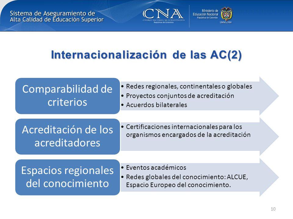 Internacionalización de las AC(2) Redes regionales, continentales o globales Proyectos conjuntos de acreditación Acuerdos bilaterales Comparabilidad d