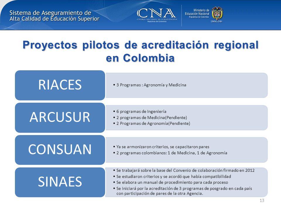 Proyectos pilotos de acreditación regional en Colombia 3 Programas : Agronomía y Medicina RIACES 6 programas de Ingeniería 2 programas de Medicina(Pen