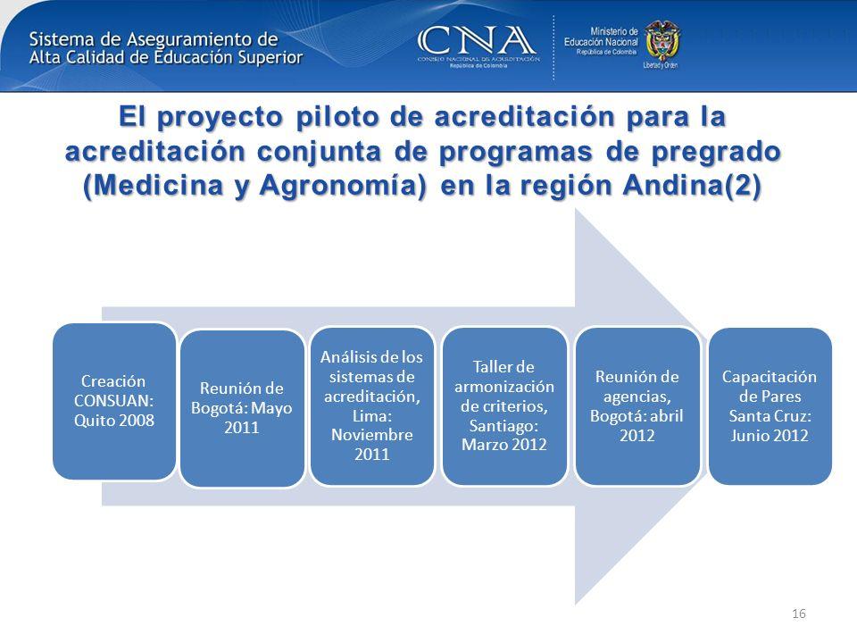 El proyecto piloto de acreditación para la acreditación conjunta de programas de pregrado (Medicina y Agronomía) en la región Andina(2) Creación CONSU