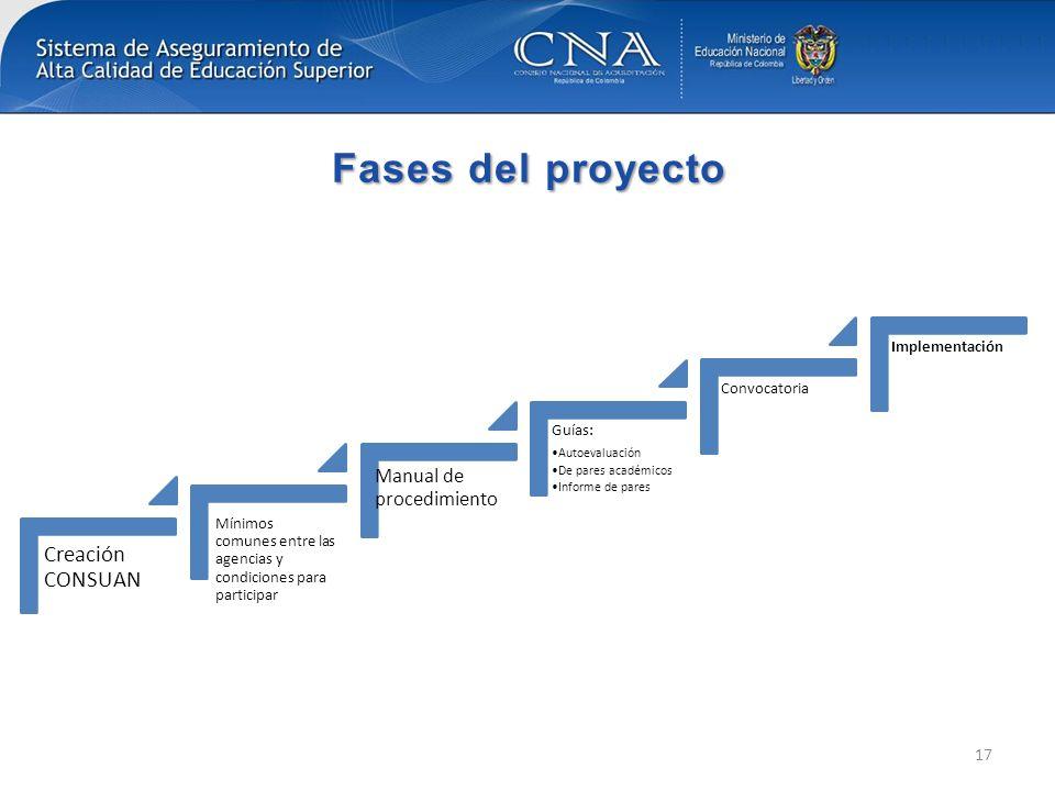 Fases del proyecto Creación CONSUAN Mínimos comunes entre las agencias y condiciones para participar Manual de procedimiento Guías: Autoevaluación De