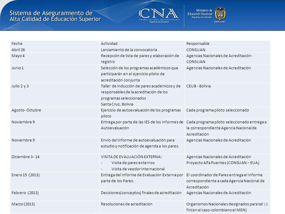 FechaActividadResponsable Abril 26Lanzamiento de la convocatoriaCONSUAN Mayo 4 Recepción de lista de pares y elaboración de registro Agencias Nacional