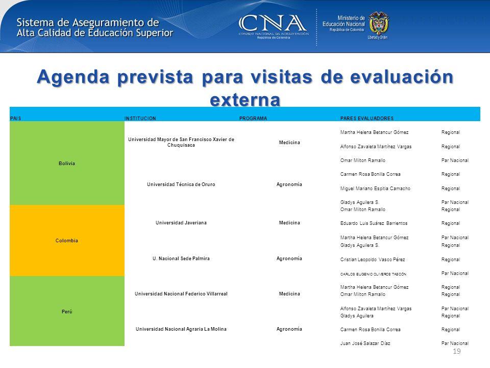 Agenda prevista para visitas de evaluación externa 19 PAISINSTITUCIONPROGRAMAPARES EVALUADORES Bolivia Universidad Mayor de San Francisco Xavier de Ch