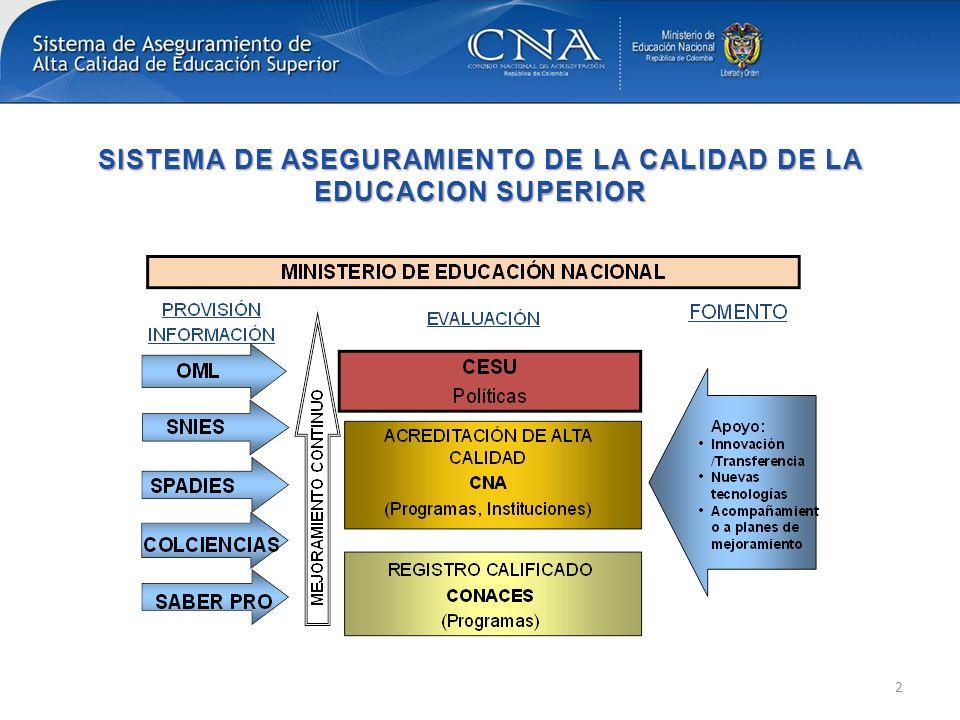 Proyectos pilotos de acreditación regional en Colombia 3 Programas : Agronomía y Medicina RIACES 6 programas de Ingeniería 2 programas de Medicina(Pendiente) 2 Programas de Agronomía(Pendiente) ARCUSUR Ya se armonizaron criterios, se capacitaron pares 2 programas colombianos: 1 de Medicina, 1 de Agronomía CONSUAN Se trabajará sobre la base del Convenio de colaboración firmado en 2012 Se estudiaron criterios y se acordó que había compatibilidad Se elabora un manual de procedimiento para cada proceso Se iniciará por la acreditación de 3 programas de posgrado en cada país con participación de pares de la otra Agencia.