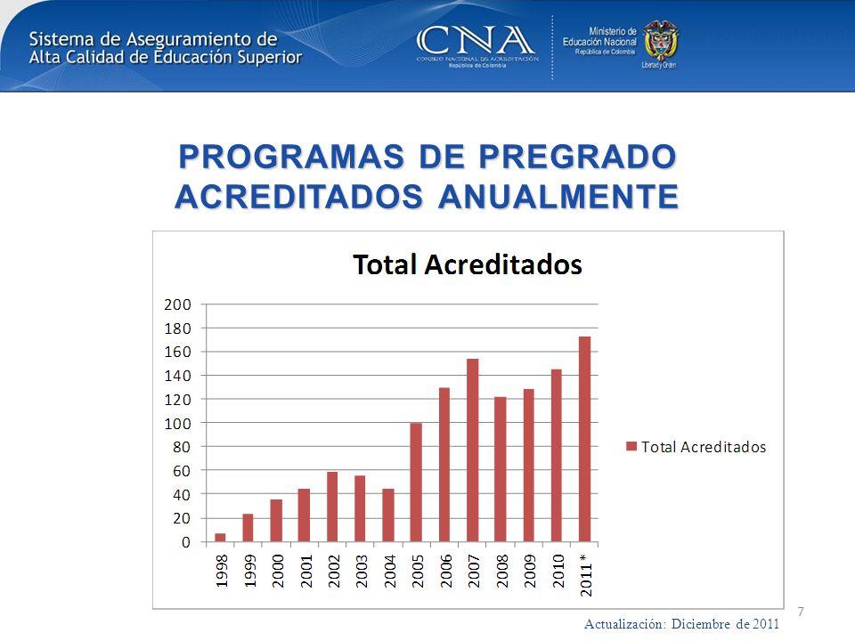 PROGRAMAS DE PREGRADO ACREDITADOS ANUALMENTE 7 Actualización: Diciembre de 2011