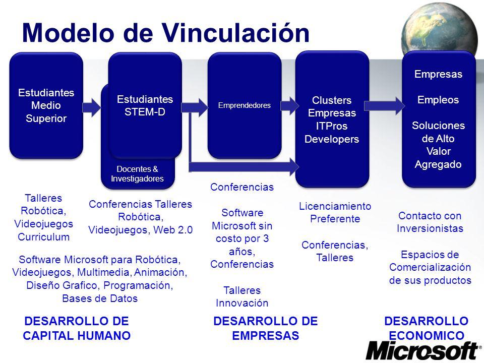 Modelo de Vinculación Docentes & Investigadores Estudiantes Medio Superior Estudiantes STEM-D Emprendedores Clusters Empresas ITPros Developers Empres