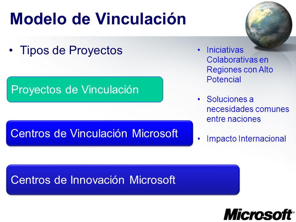 Modelo de Vinculación Tipos de Proyectos Centros de Innovación Microsoft Centros de Vinculación Microsoft Proyectos de Vinculación Iniciativas Colabor