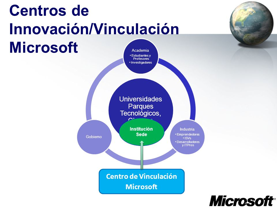 Centros de Innovación/Vinculación Microsoft Universidades Parques Tecnológicos, Clusters Academia Estudiantes y Profesores Investigadores Industria Em