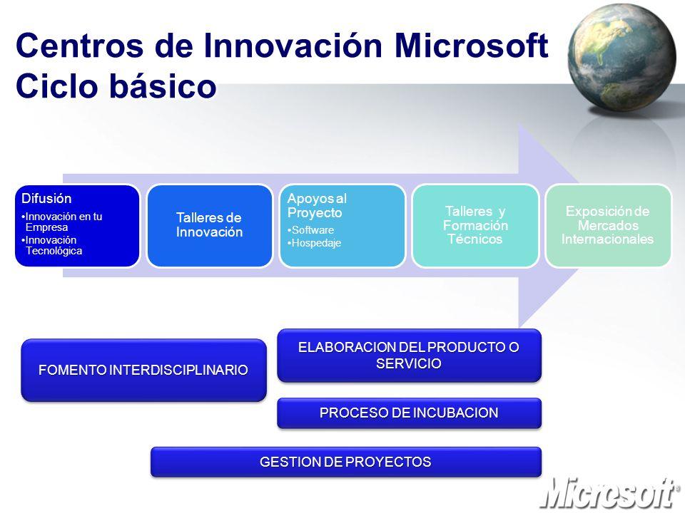 Difusión Innovación en tu Empresa Innovación Tecnológica Talleres de Innovación Apoyos al Proyecto Software Hospedaje Talleres y Formación Técnicos Ex