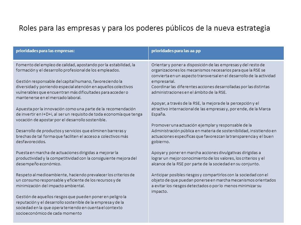 Roles para las empresas y para los poderes públicos de la nueva estrategia prioridades para las empresas:prioridades para las aa pp Fomento del empleo de calidad, apostando por la estabilidad, la formación y el desarrollo profesional de los empleados.