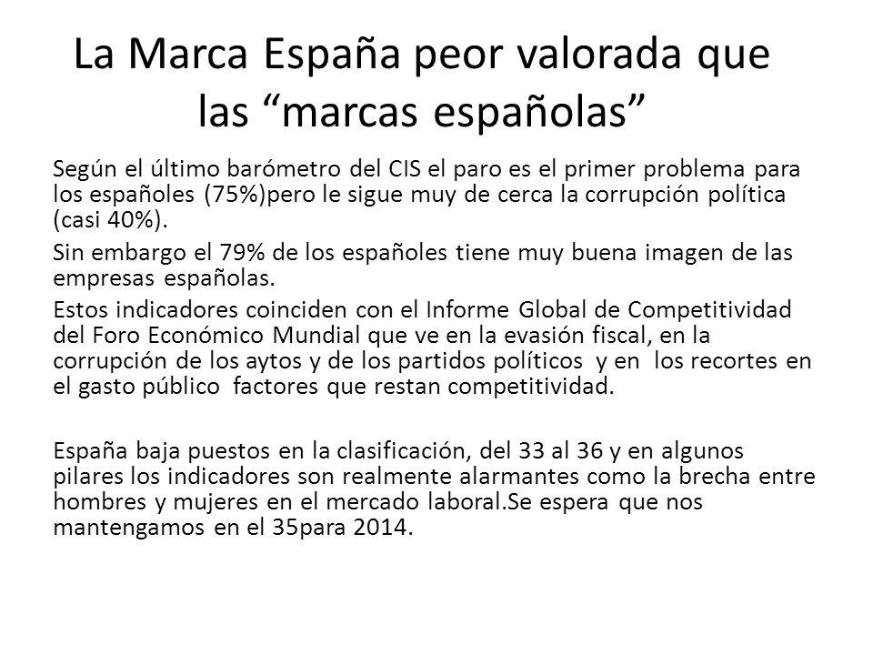 La Marca España peor valorada que las marcas españolas Según el último barómetro del CIS el paro es el primer problema para los españoles (75%)pero le sigue muy de cerca la corrupción política (casi 40%).