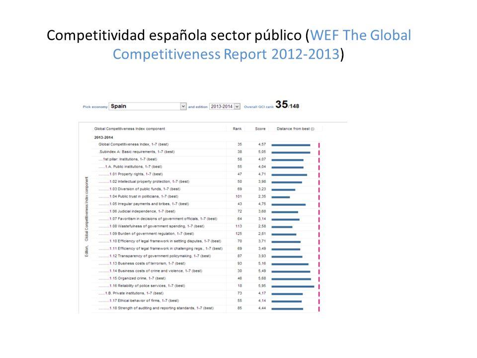 Competitividad española sector público (WEF The Global Competitiveness Report 2012-2013)
