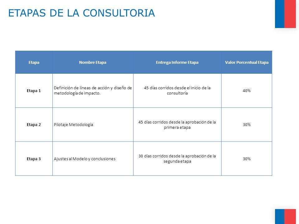 ETAPAS DE LA CONSULTORIA EtapaNombre EtapaEntrega Informe EtapaValor Porcentual Etapa Etapa 1 Definición de líneas de acción y diseño de metodología d