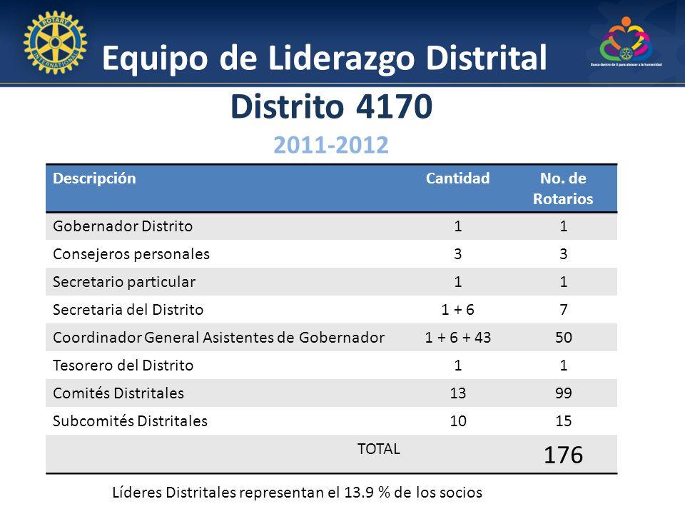 Equipo de Liderazgo Distrital Distrito 4170 2011-2012 DescripciónCantidadNo. de Rotarios Gobernador Distrito11 Consejeros personales33 Secretario part