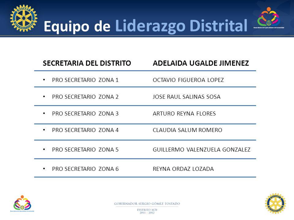 Equipo de Liderazgo Distrital SECRETARIA DEL DISTRITOADELAIDA UGALDE JIMENEZ PRO SECRETARIO ZONA 1OCTAVIO FIGUEROA LOPEZ PRO SECRETARIO ZONA 2JOSE RAU