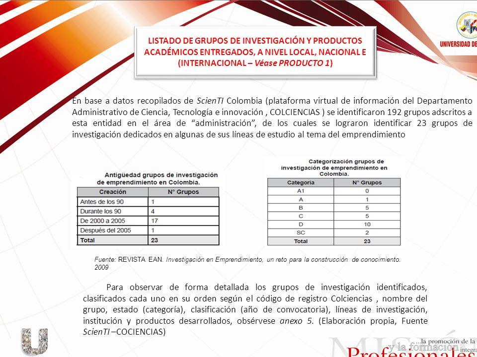 LISTADO DE GRUPOS DE INVESTIGACIÓN Y PRODUCTOS ACADÉMICOS ENTREGADOS, A NIVEL LOCAL, NACIONAL E (INTERNACIONAL – Véase PRODUCTO 1) En base a datos rec