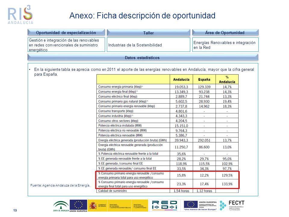 19 Dominio tecnológico Datos estadísticos En la siguiente tabla se aprecia como en 2011 el aporte de las energías renovables en Andalucía, mayor que la cifra general para España.