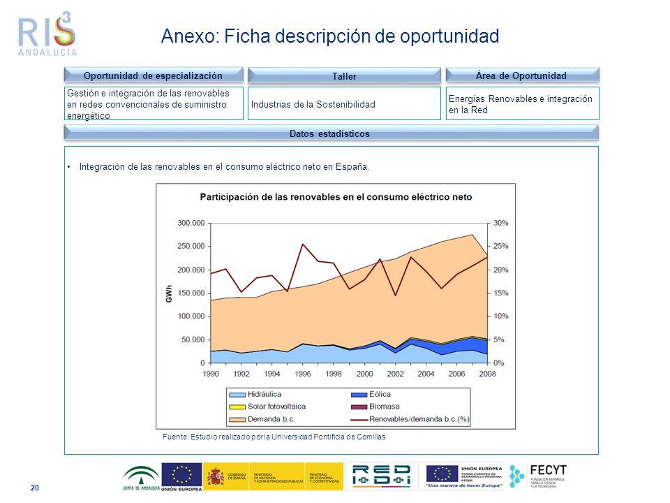 20 Dominio tecnológico Datos estadísticos Integración de las renovables en el consumo eléctrico neto en España.