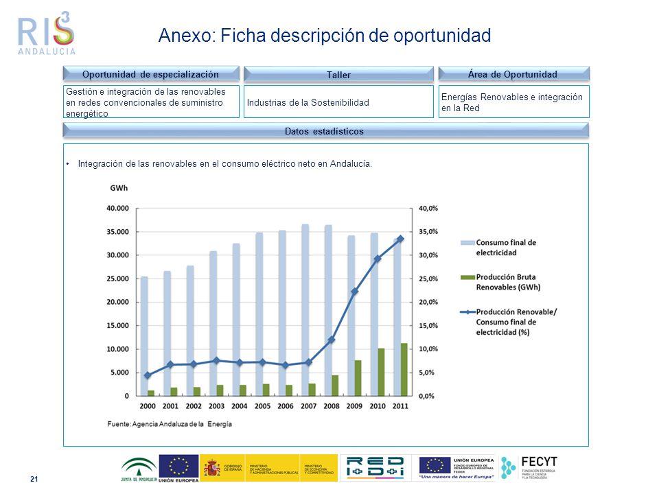 21 Dominio tecnológico Datos estadísticos Integración de las renovables en el consumo eléctrico neto en Andalucía.
