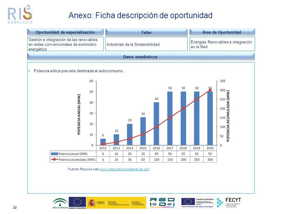 22 Dominio tecnológico Datos estadísticos Potencia eólica prevista destinada al autoconsumo..