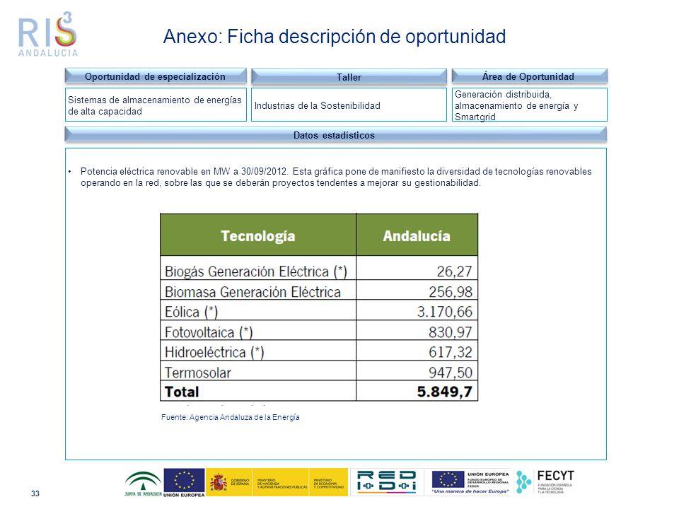 33 Dominio tecnológico Datos estadísticos Potencia eléctrica renovable en MW a 30/09/2012.