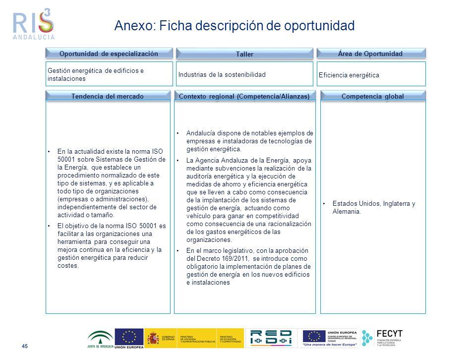 45 Anexo: Ficha descripción de oportunidad Tendencia del mercado Contexto regional (Competencia/Alianzas) Andalucía dispone de notables ejemplos de empresas e instaladoras de tecnologías de gestión energética.