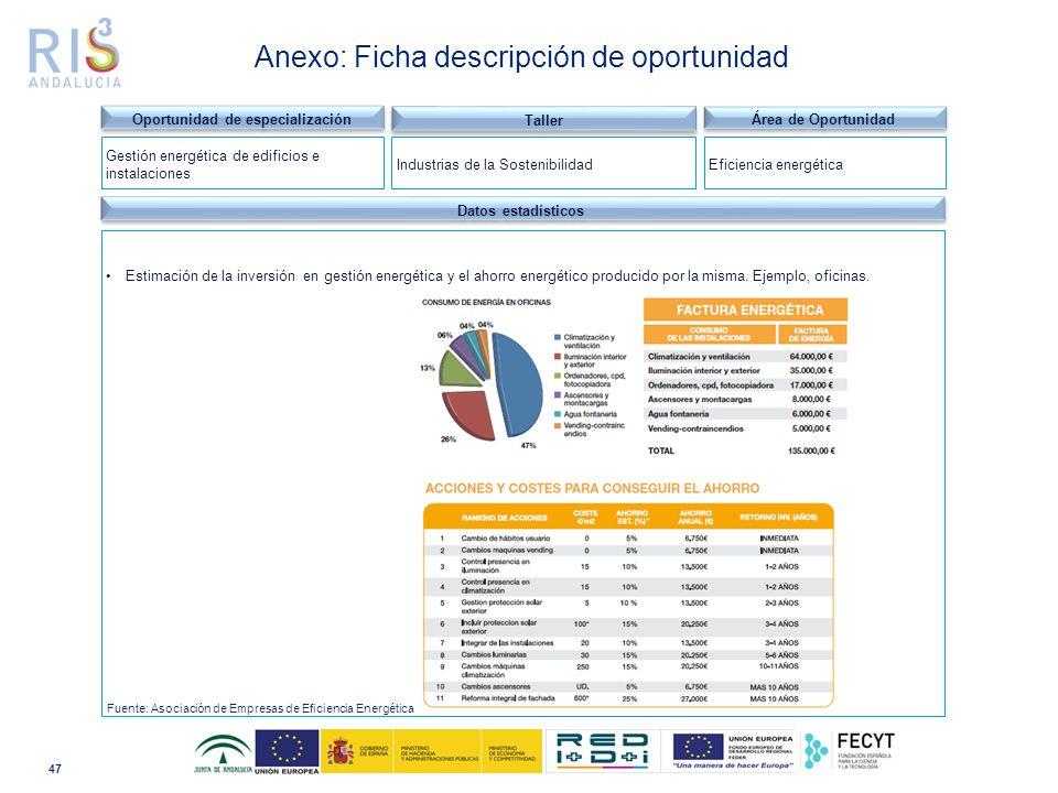 47 Dominio tecnológico Datos estadísticos Estimación de la inversión en gestión energética y el ahorro energético producido por la misma.