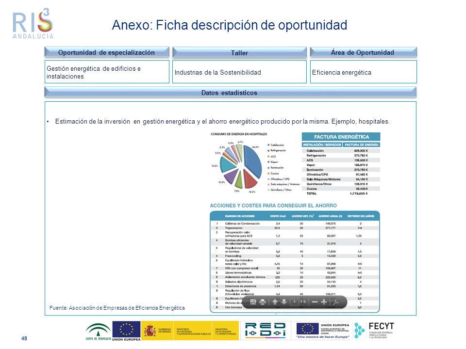 48 Dominio tecnológico Datos estadísticos Estimación de la inversión en gestión energética y el ahorro energético producido por la misma.