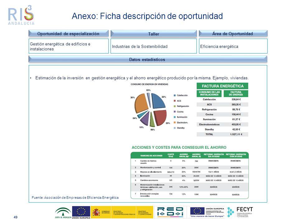 49 Dominio tecnológico Datos estadísticos Estimación de la inversión en gestión energética y el ahorro energético producido por la misma.