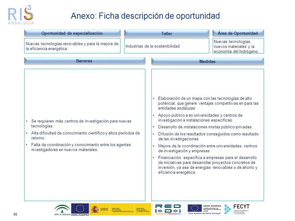 55 Anexo: Ficha descripción de oportunidad Barreras Se requieren más centros de investigación para nuevas tecnologías.