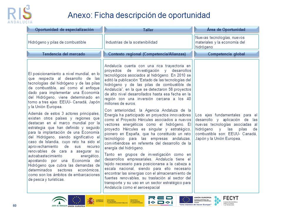 60 Dominio tecnológico Anexo: Ficha descripción de oportunidad Tendencia del mercado Contexto regional (Competencia/Alianzas) Andalucía cuenta con una rica trayectoria en proyectos de investigación y desarrollos tecnológicos asociados al hidrógeno.