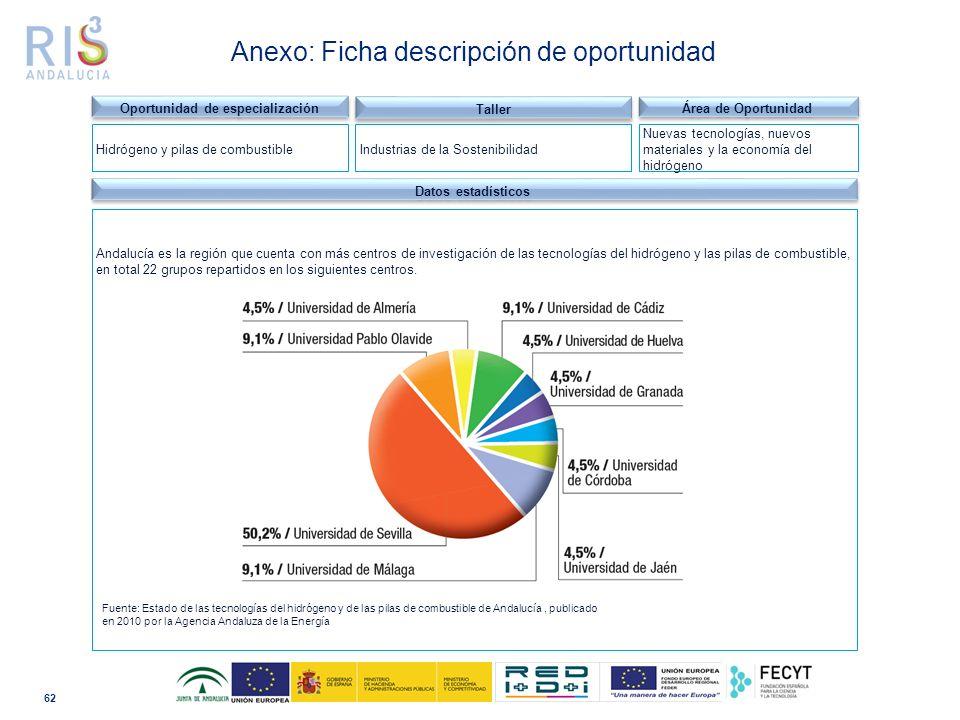 62 Dominio tecnológico Datos estadísticos Andalucía es la región que cuenta con más centros de investigación de las tecnologías del hidrógeno y las pilas de combustible, en total 22 grupos repartidos en los siguientes centros.