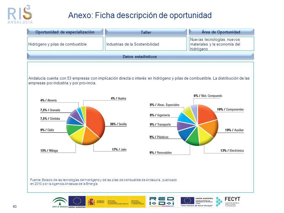 63 Dominio tecnológico Datos estadísticos Andalucía cuenta con 53 empresas con implicación directa o interés en hidrógeno y pilas de combustible.