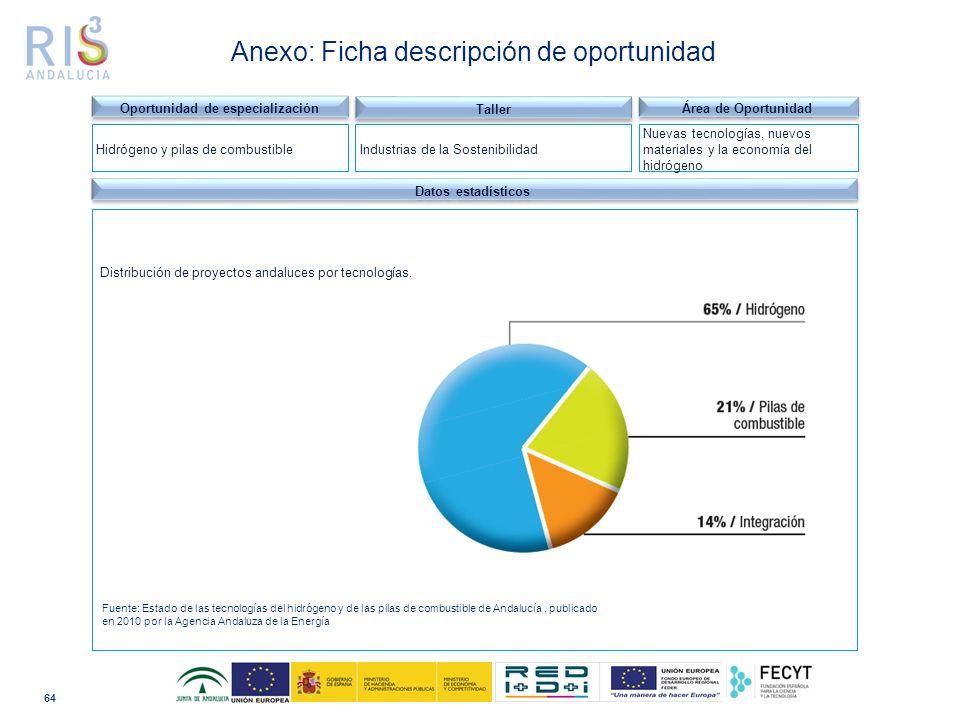 64 Dominio tecnológico Datos estadísticos Distribución de proyectos andaluces por tecnologías.