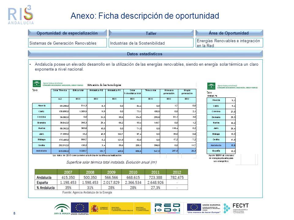 8 Dominio tecnológico Datos estadísticos Andalucía posee un elevado desarrollo en la utilización de las energías renovables, siendo en energía solar térmica un claro exponente a nivel nacional.