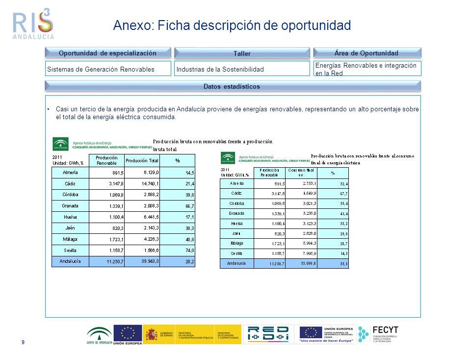 9 Dominio tecnológico Datos estadísticos Casi un tercio de la energía producida en Andalucía proviene de energías renovables, representando un alto porcentaje sobre el total de la energía eléctrica consumida.